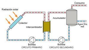 Circulación forzada solar