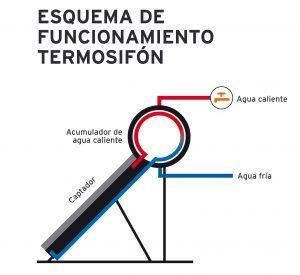 Circulaciónn por termosifon